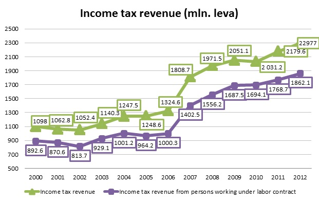 The introduction of environment based tax rate