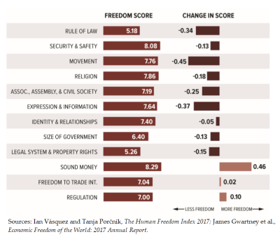 Human Freedom Score by Category (2015) and Changes (2008-2015)
