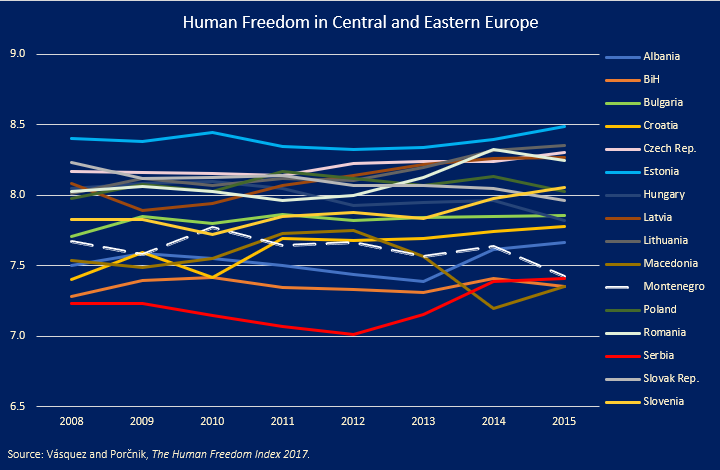 Human Freedom by CEE Country, 2008–2015