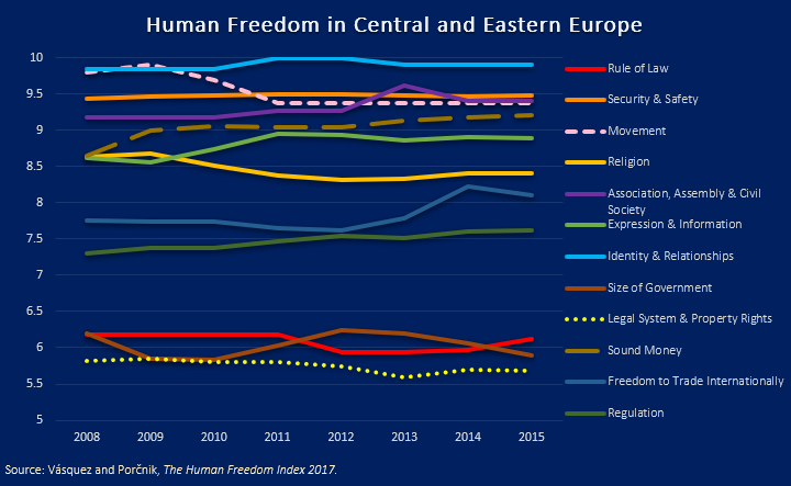 Human Freedom by Category in CEE, 2008–2015