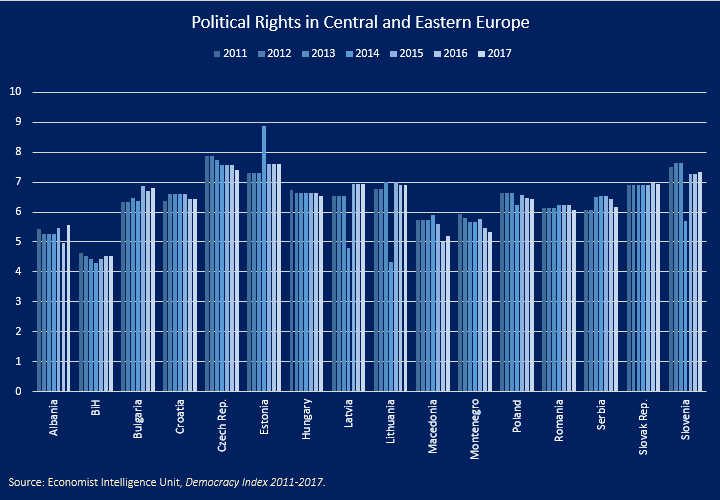 Political Rights in CEE, 2011-2017