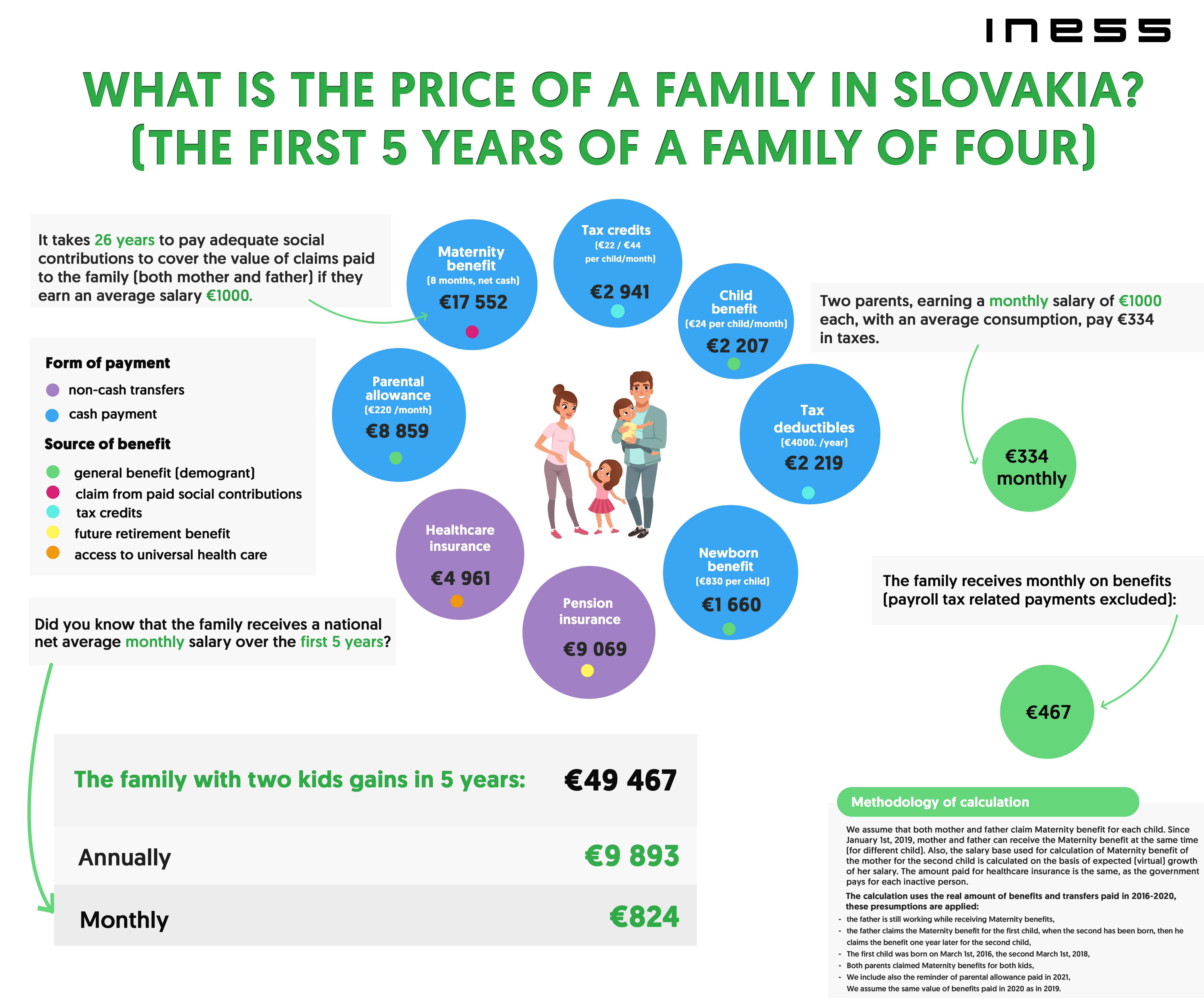 How Much Does Slovak Family Receive in Benefits? - 4Liberty eu
