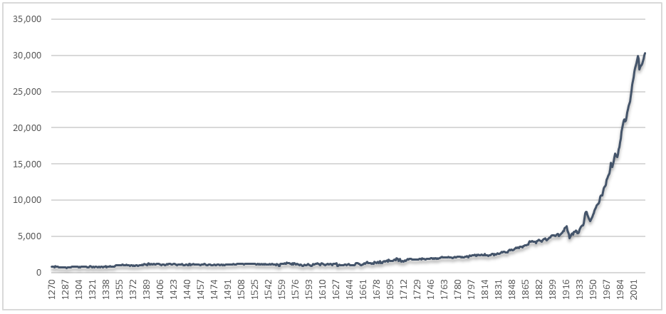 GDP-per-Capita-in-England-and-the-United-Kingdom-1270–2015