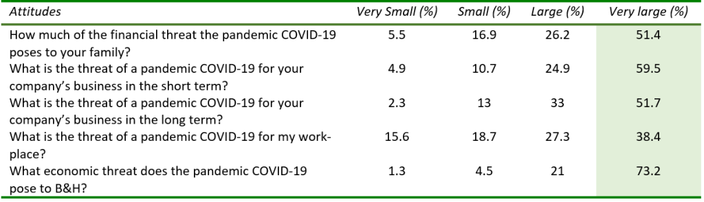 The COVID-19 crisis, economic implications for B&H, Table 3