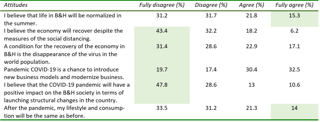 The COVID-19 crisis, economic implications for B&H, Table 4