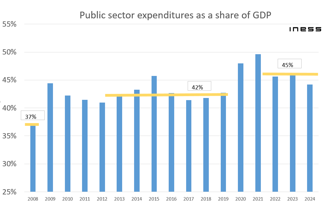 public-sector-expenditures